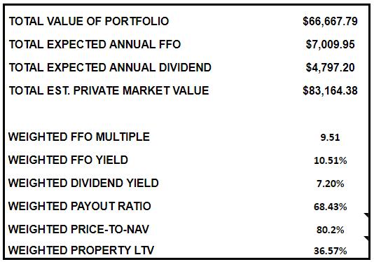high yield landlord portfolio