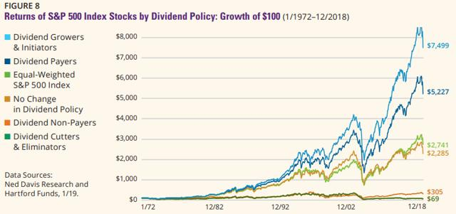 dividend payers outperform in the long run