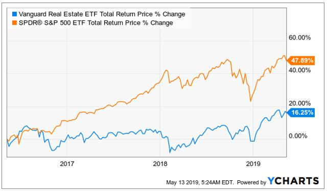 REITs suffer from pessimistic sentiment
