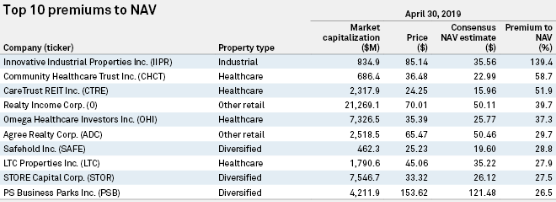 REITs and the highest premiums to NAV