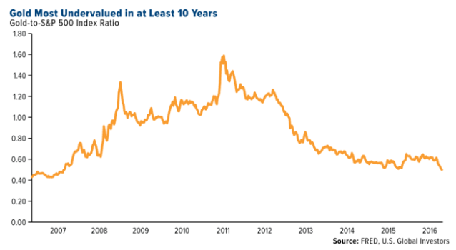 gold is cheap in june 2019