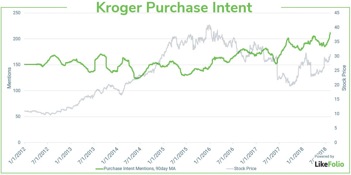 Hold Kroger For Now - The Kroger Co  (NYSE:KR) | Seeking Alpha