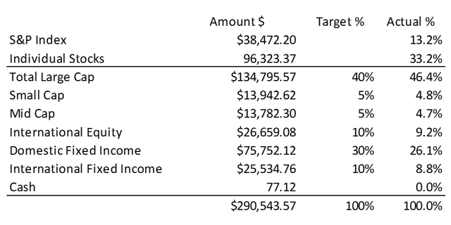 Asset Allocation of overall portfolio