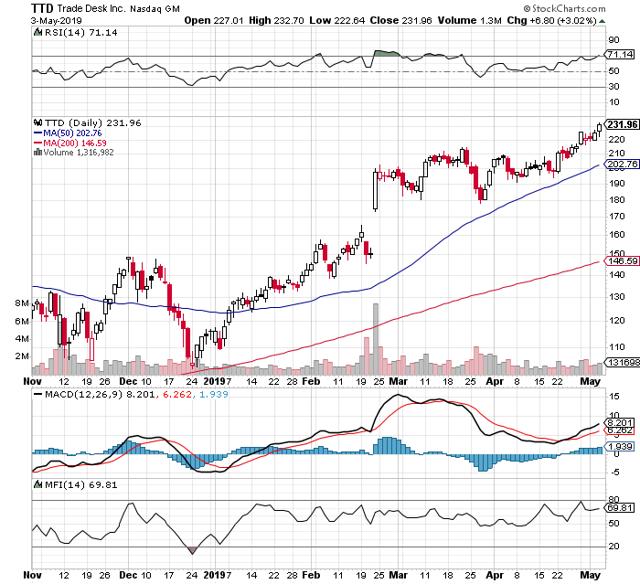 https://c.stockcharts.com/c-sc/sc?s=TTD&p=D&b=5&g=0&i=t4976135704c&r=1557020261379