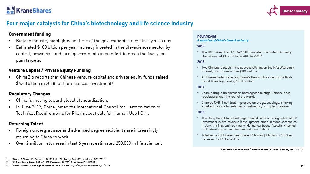 Biotechnology In China: The Current (Potentially Enormous
