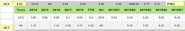 PSEC GAAP vs Non-GAAP earnings