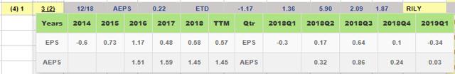 RILY GAAP vs Non-GAAP earnings