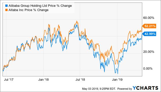 Altaba: Still A Better Investment Than Alibaba - Altaba, Inc