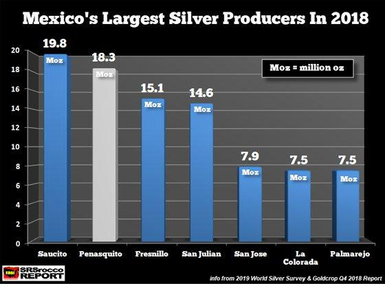 More Trouble In Mexico: Second Largest Silver Mine Suspended Operations