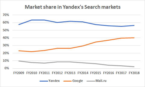 Assessing Growth Prospects For Yandex Search - Yandex N V