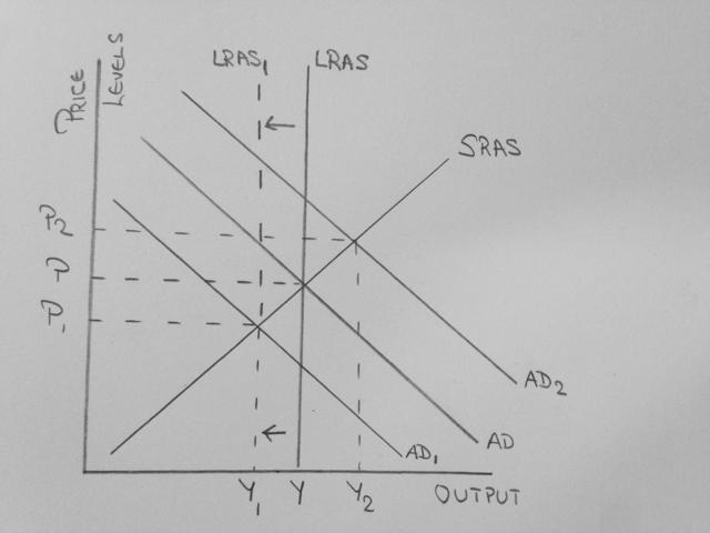 Aggregate Demand and Supply Curve
