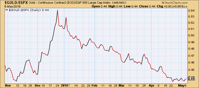Gold vs. S&P 500 Index