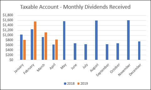 April monthly dividend chart