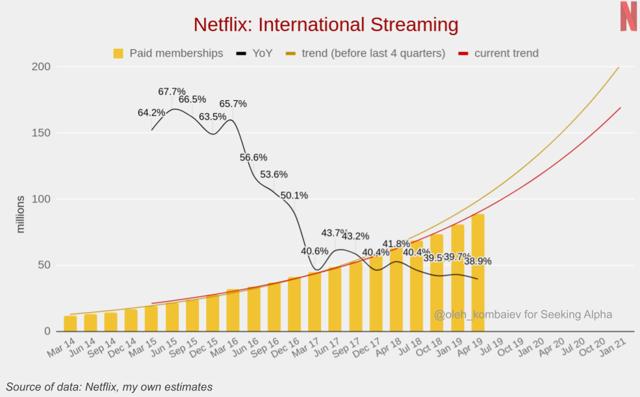 Netflix: International Streaming