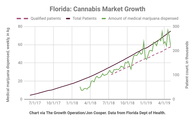 Florida Cannabis Market Growth