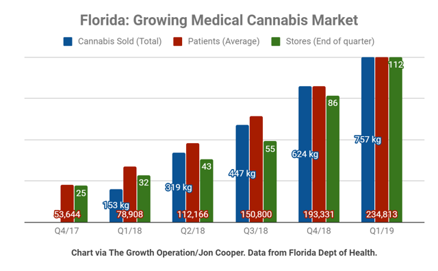 Florida Growing Medical Cannabis Market