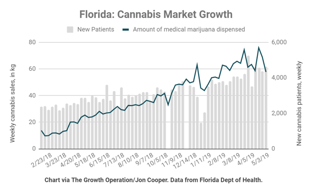 Florida weekly cannabis sales and new patient additions