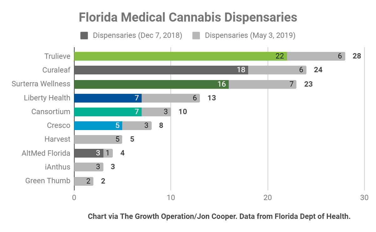 Florida: America's Most Competitive Cannabis Market