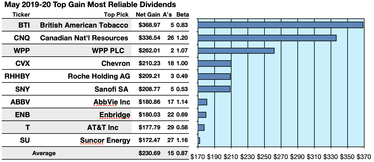 Kiplinger's May List Of Most Reliable Dividend Stocks On Earth
