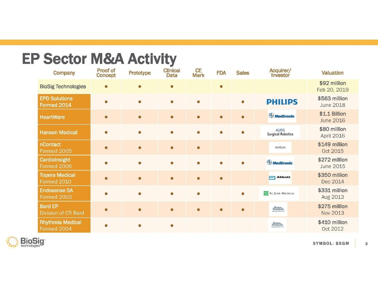 here's a more up to date listing of ep sector m&a activity: