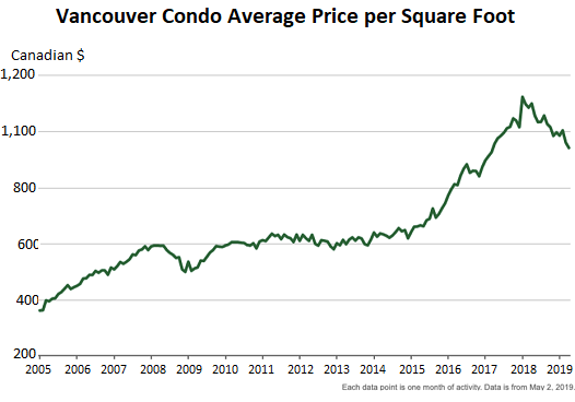 Vancouver Housing Bust Steepens, Bank Of Canada Welcomes 'Froth' Coming Off
