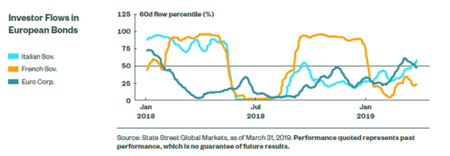 Investor Flows in European Bonds