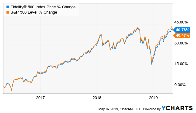 Investing In The S&P 500 With FXAIX - Fidelity® 500 Index