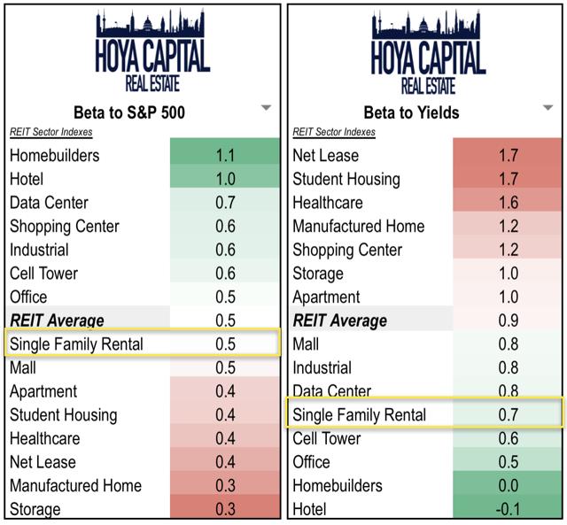 interest rates SFR REITs