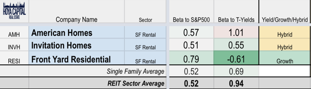 single family rental REITs dividend