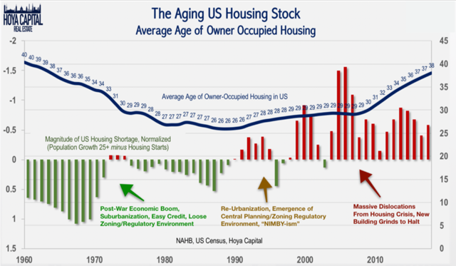 age of home in US