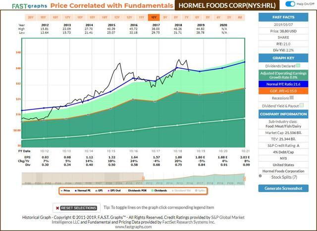 Hormel Foods FastGraphs