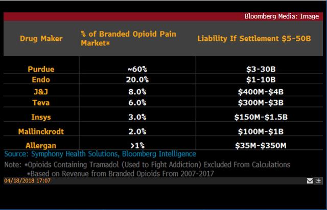 Estimated Liabilities