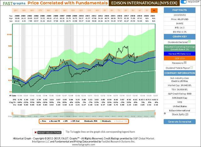 EIX Historical FAST Graph
