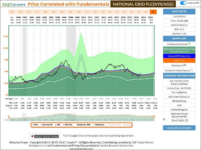 National Grid Historical FAST Graph
