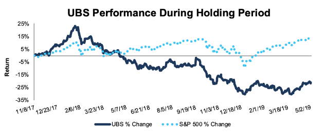 Position Close Update: UBS Group AG