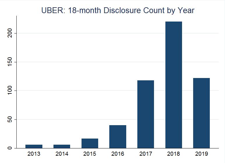 Buy uber pre ipo