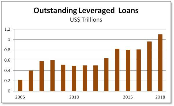 Leveraged corporate loans