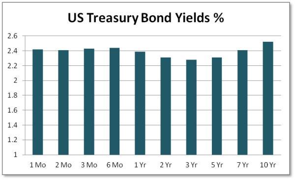Treasury yield curve leveraged corporate loans
