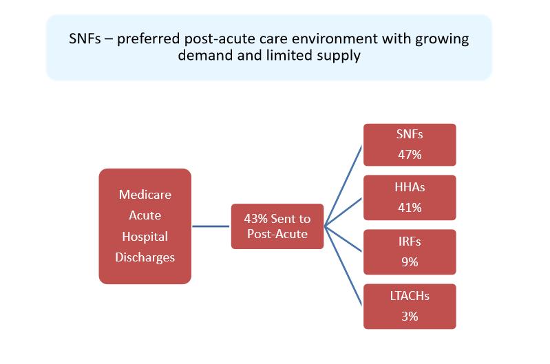 Omega Healthcare Investors: A High Dividend REIT Chugging