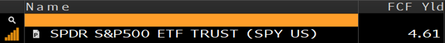 S&P FCF Yield