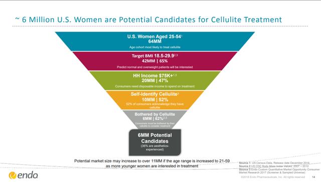 Cellulite Market Opportunity