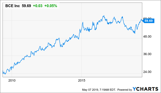 BCE: This 5.1%-Yielding Stock Should Continue To Grow, But Shares Are Fairly Valued