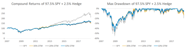 Compound returns and max drawdown of 97.5% SPY and 2.5% hedges