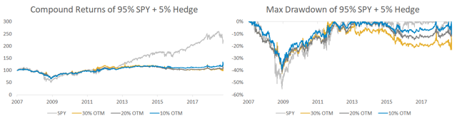 Compound returns and max drawdown for 95% SPY and 5% hedges
