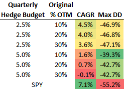 Cumulative CAGR and max drawdown data for different hedge structures