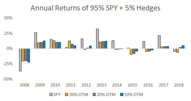 Annual data for 95% SPY and 5% hedges