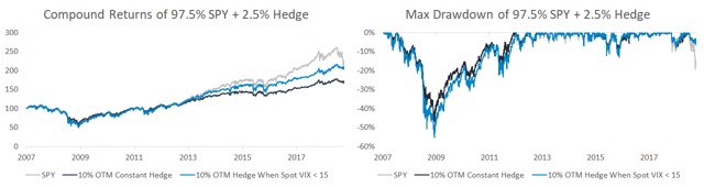 Compound returns and max drawdown of hedging when spot VIX is less than 15