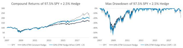 Compound returns and max drawdown for hedge filter when CAPE is greater than 25