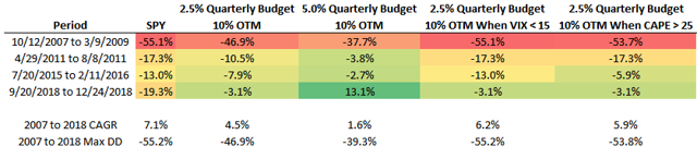 Summary table of hedge results during recent corrections in SPY
