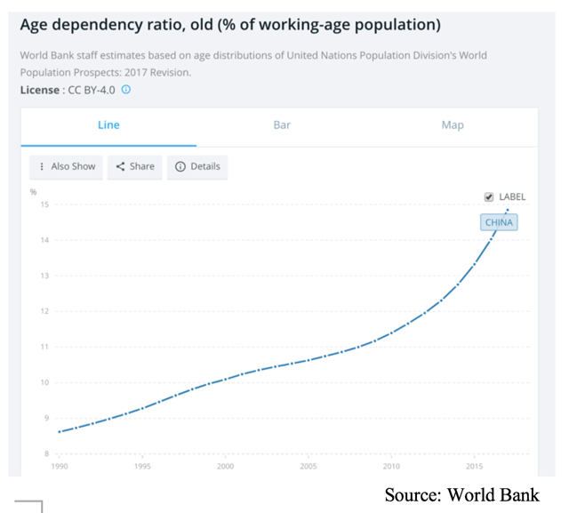 China population aging